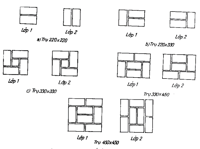 Kỹ thuật xây dựng trụ tiết diện vuông, chữ nhật nhà phố, biệt thự đẹp 1
